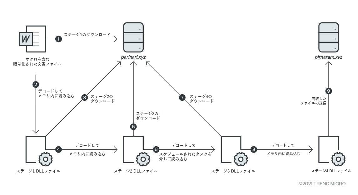 図3:ファイルスティーラが実行する読み込み手口の流れ