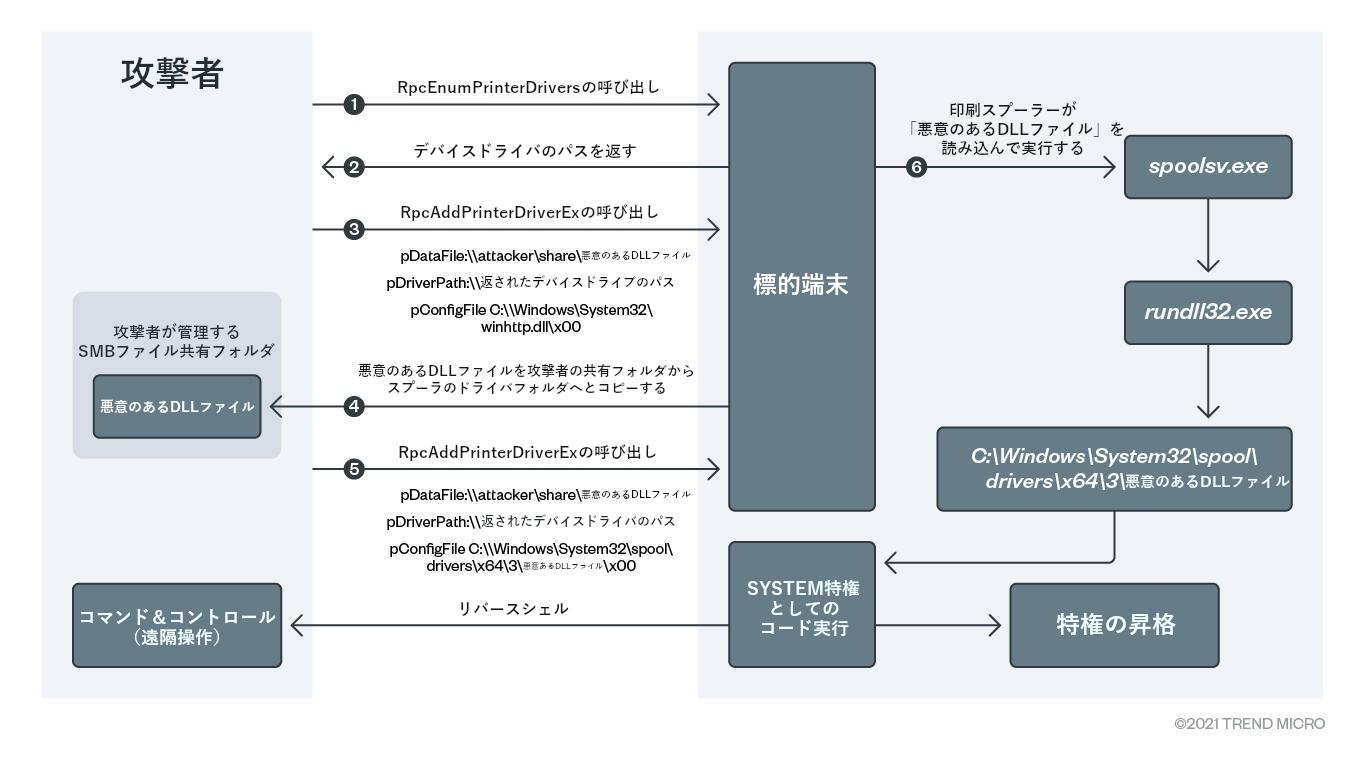 図3:脆弱性「PrintNightmare」を悪用した攻撃手口の流れ