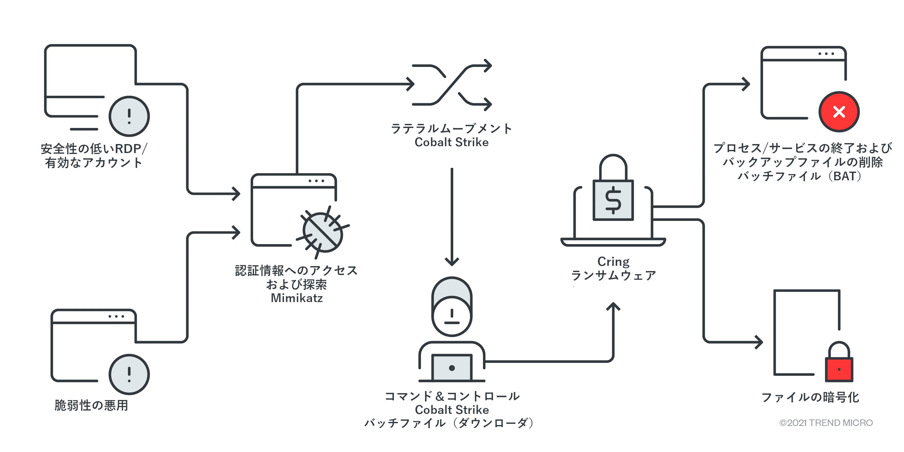 図1:Cring攻撃の感染チェーン